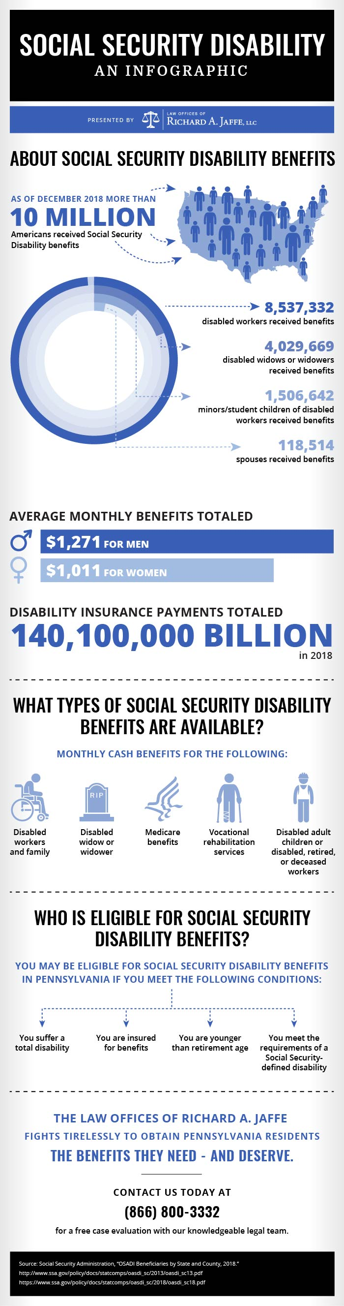 Jaffe Social Security Disability infographic